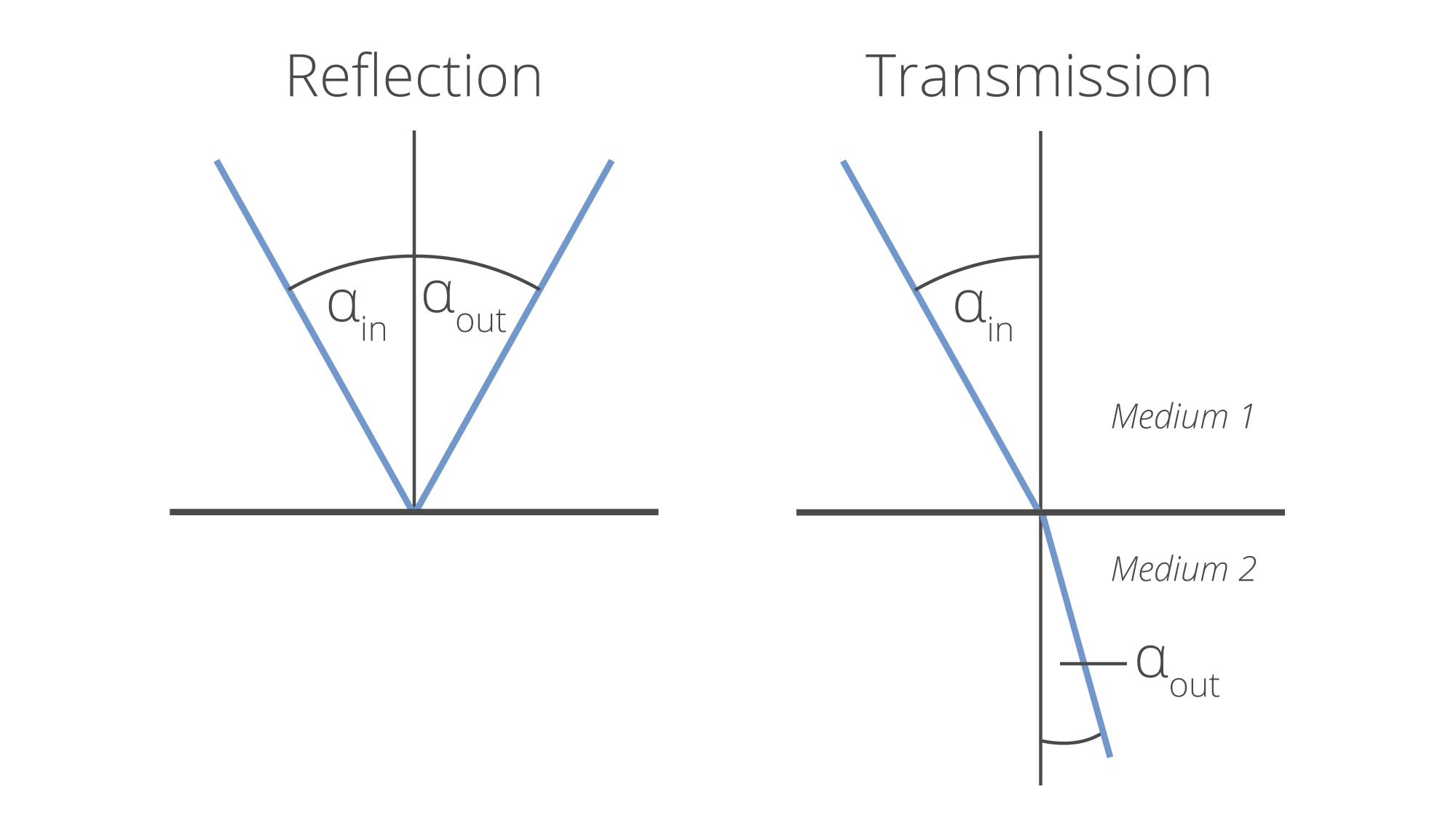Fig.2: When directly reflected or directly transmitted, a unidirectional beam follows the laws of geometrical optics: <br />direct reflection (left)