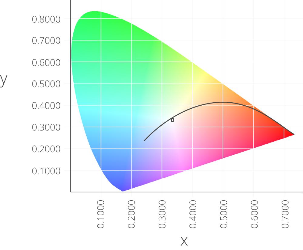 110 colorimetry gigahertz optik the cie 1931 xy chromaticity diagram ccuart Choice Image
